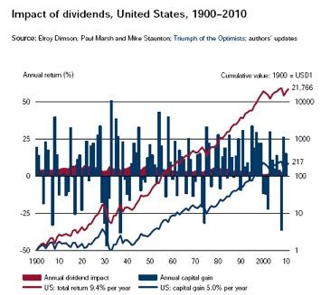 impact dividenden