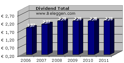 Het dividendrendement (Dividend Yield Annualized (EUR)) is op dit moment niet minder dan 7,5%