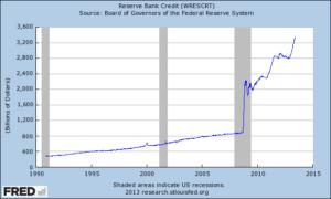 Reserve Bank Credit (WRESCRT)