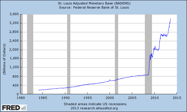 Fed geldpers op volle toeren