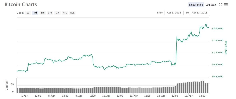 Bitcoin grafiek