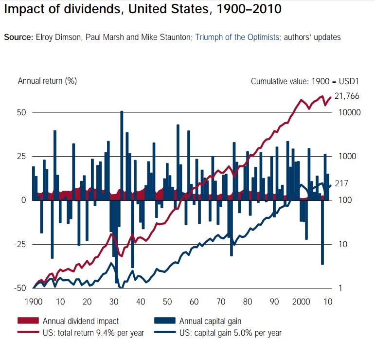 dividend_impact