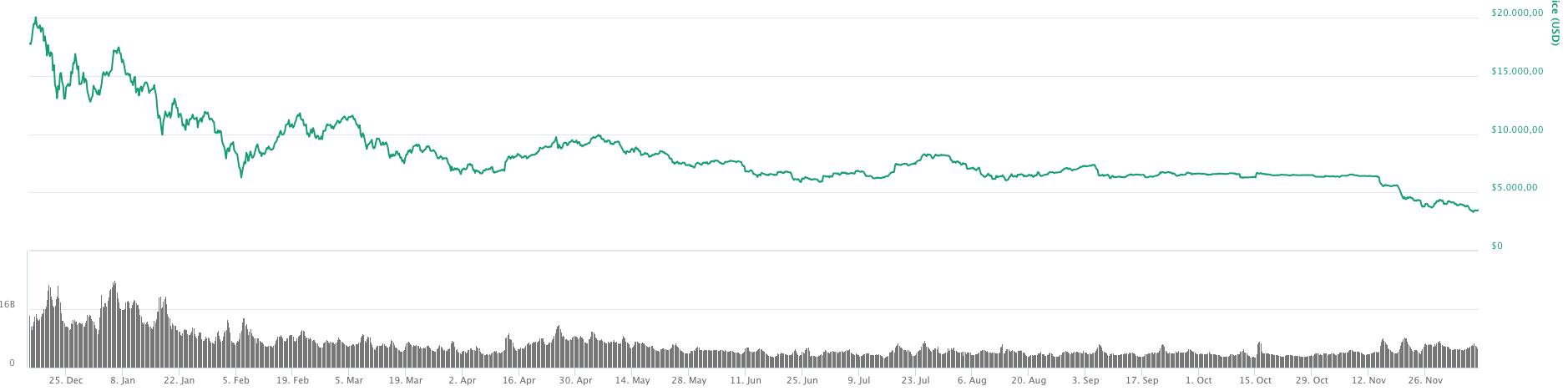 koers bitcoin 2018
